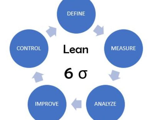 Lean Six Sigma Green Belt koolitusprogramm 04.03. – 18.06.2020