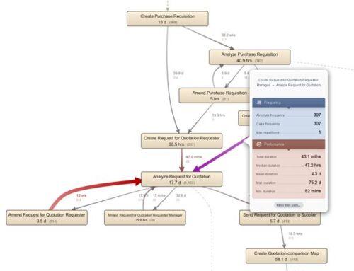 Protsessijuhtimine: protsessikaeve (process mining) ABC